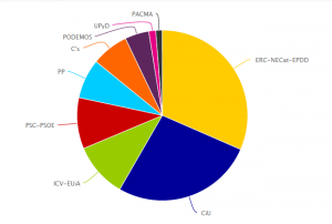 Esquerra es va imposar a Sant Quirze amb un un 29,72% dels vots.